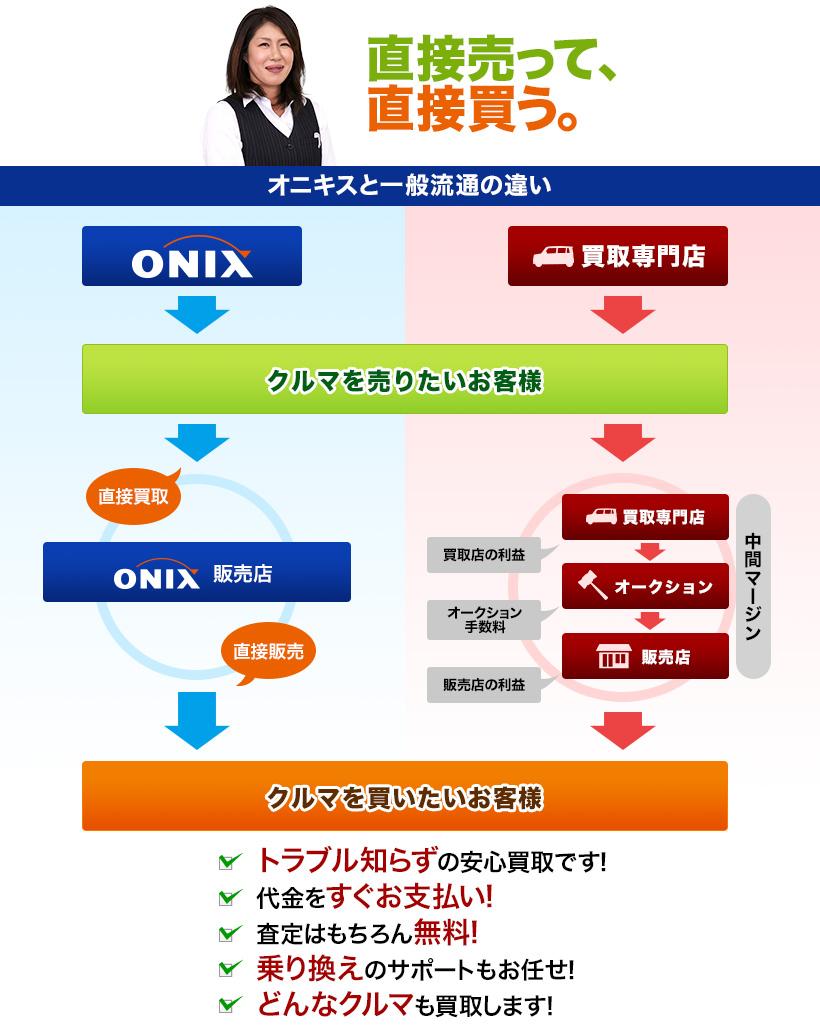オニキスグループが一般流通と違うポイントを図解